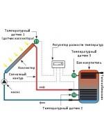 Контроллеры SR для гелиосистем с солнечными коллекторами
